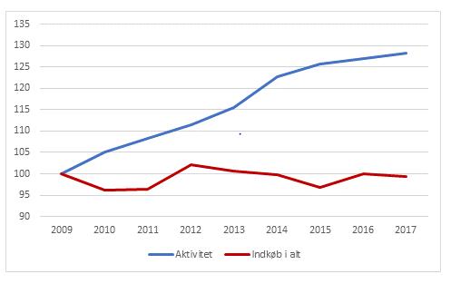 Figuren viser, at det samlede indkøb har svinget (rød kurve) og i dag ligger på niveau med udgangspunktet i 2009 trods stigende aktivitet i sundhedsvæsenet. Det har bl.a. kunnet lade sig gøre i kraft af mere fælles indkøb og større rabatter.